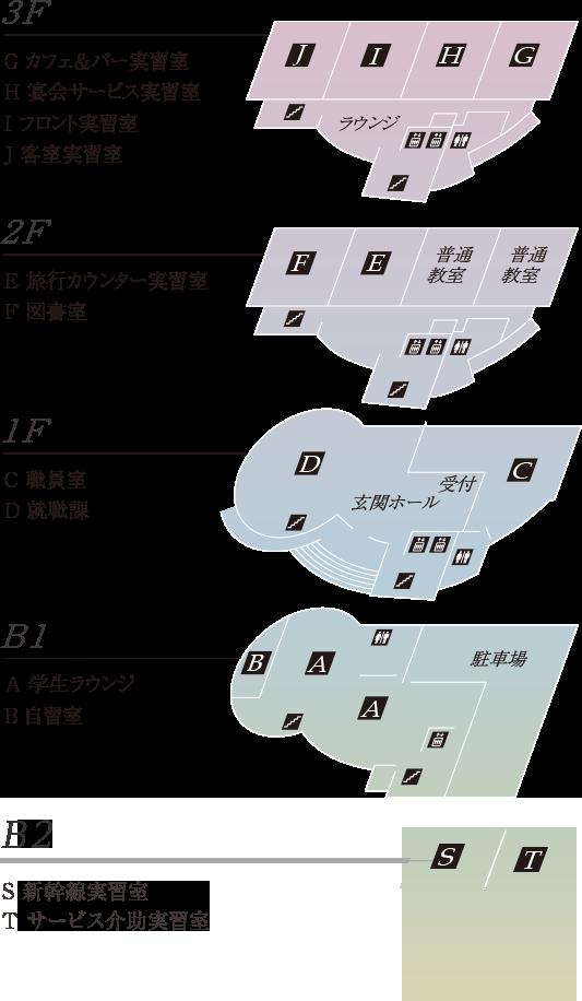 3F~B2F的层介绍